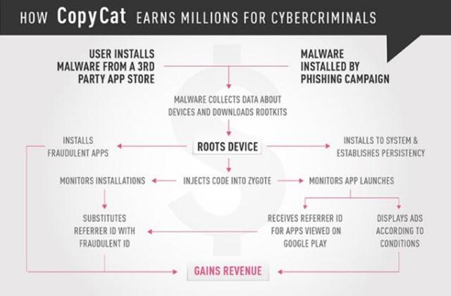برمجية CopyCat الخبيثة تصيب 14 مليون هاتف أندرويد